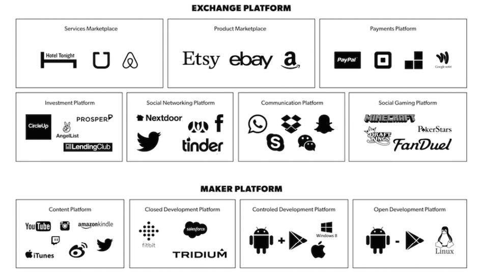 Platforms come in several forms, but all dominate their industries.