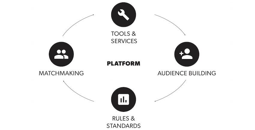 Platform Business Model: the four functions